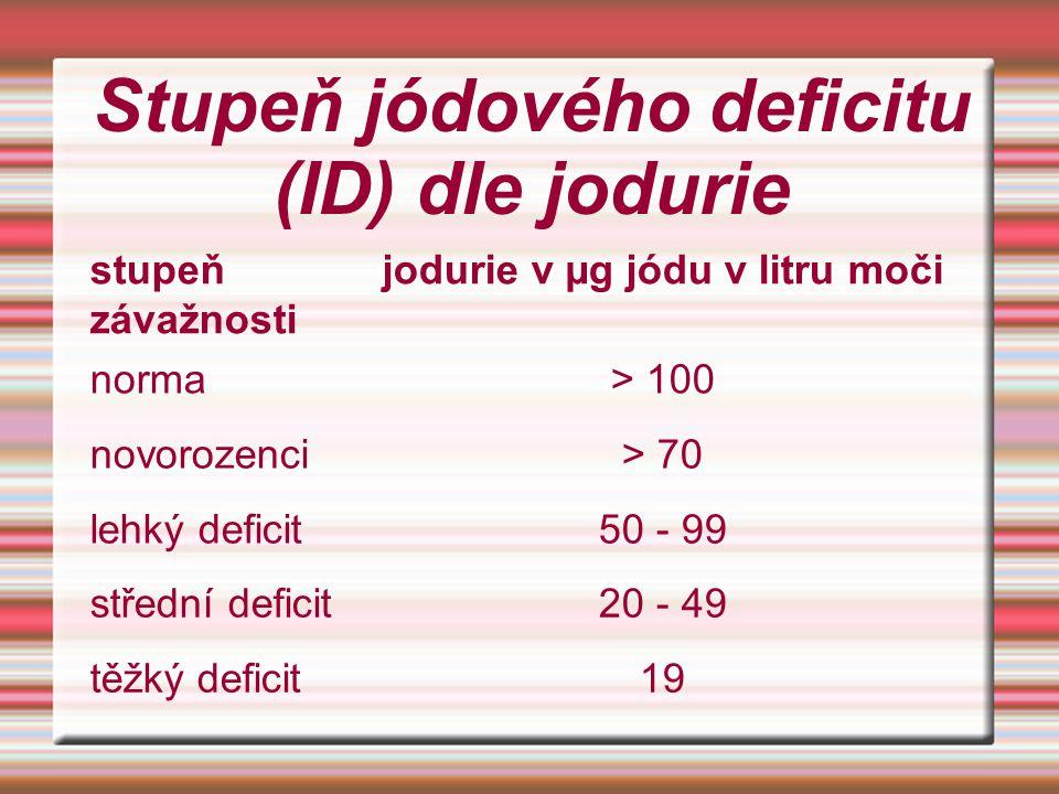 Stupeň jódového deficitu (ID) dle jodurie stupeň závažnosti jodurie v µg jódu v litru moči norma> 100 novorozenci> 70 lehký deficit50 - 99 střední def