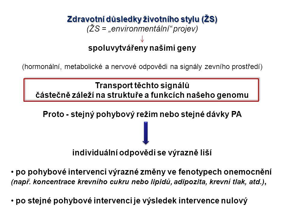 """Zdravotní důsledky životního stylu (ŽS) (ŽS = """"environmentální"""" projev) spoluvytvářeny našimi geny (hormonální, metabolické a nervové odpovědi na sign"""