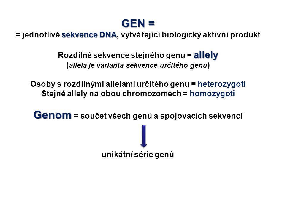GEN = sekvence DNA = jednotlivé sekvence DNA, vytvářející biologický aktivní produkt allely Rozdílné sekvence stejného genu = allely ( allela je varia