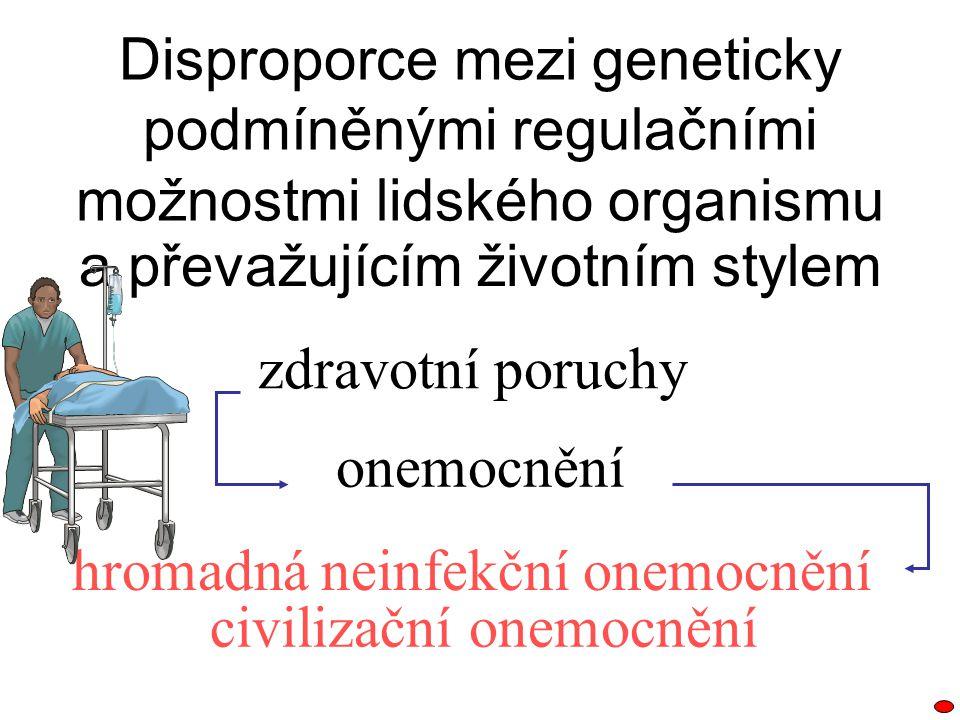 Disproporce mezi geneticky podmíněnými regulačními možnostmi lidského organismu a převažujícím životním stylem zdravotní poruchy onemocnění hromadná n