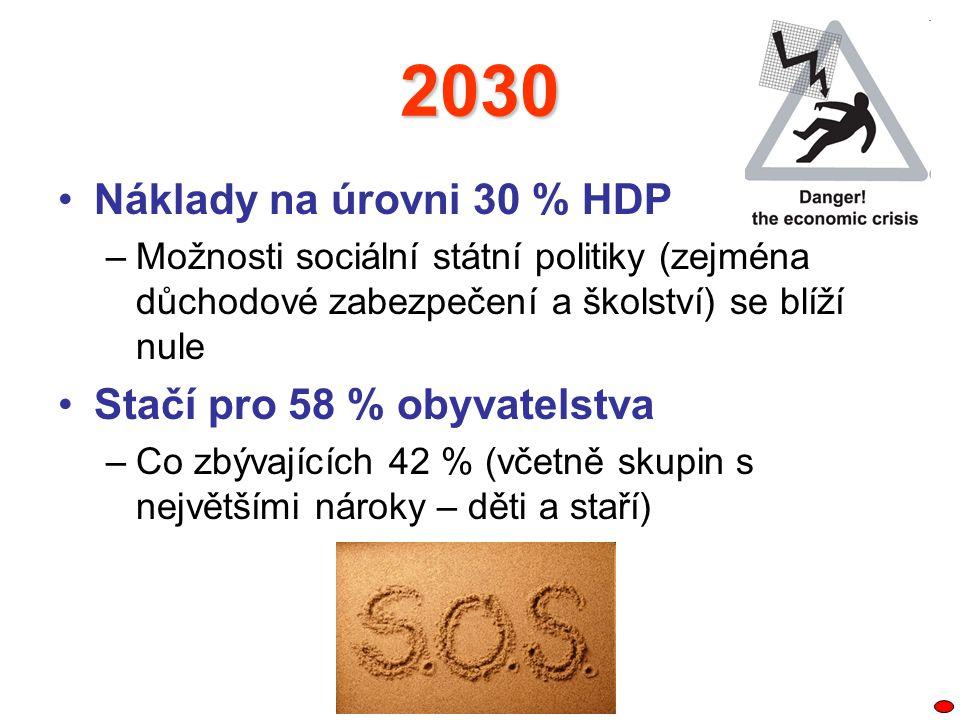 2030 Náklady na úrovni 30 % HDP –Možnosti sociální státní politiky (zejména důchodové zabezpečení a školství) se blíží nule Stačí pro 58 % obyvatelstv