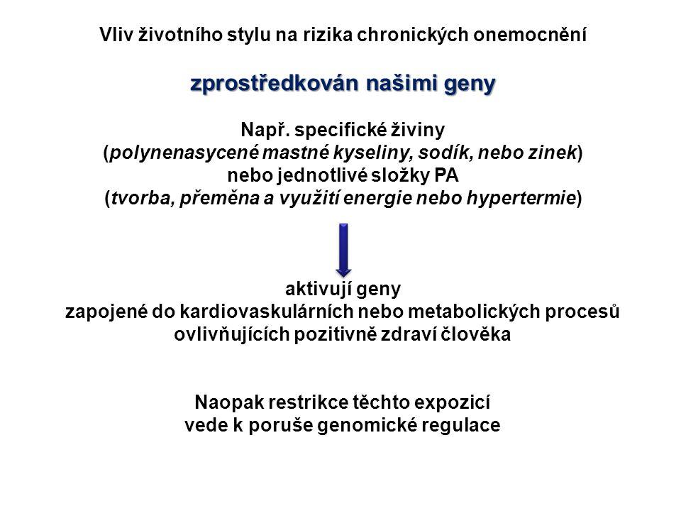 Vliv životního stylu na rizika chronických onemocnění zprostředkován našimi geny Např. specifické živiny (polynenasycené mastné kyseliny, sodík, nebo
