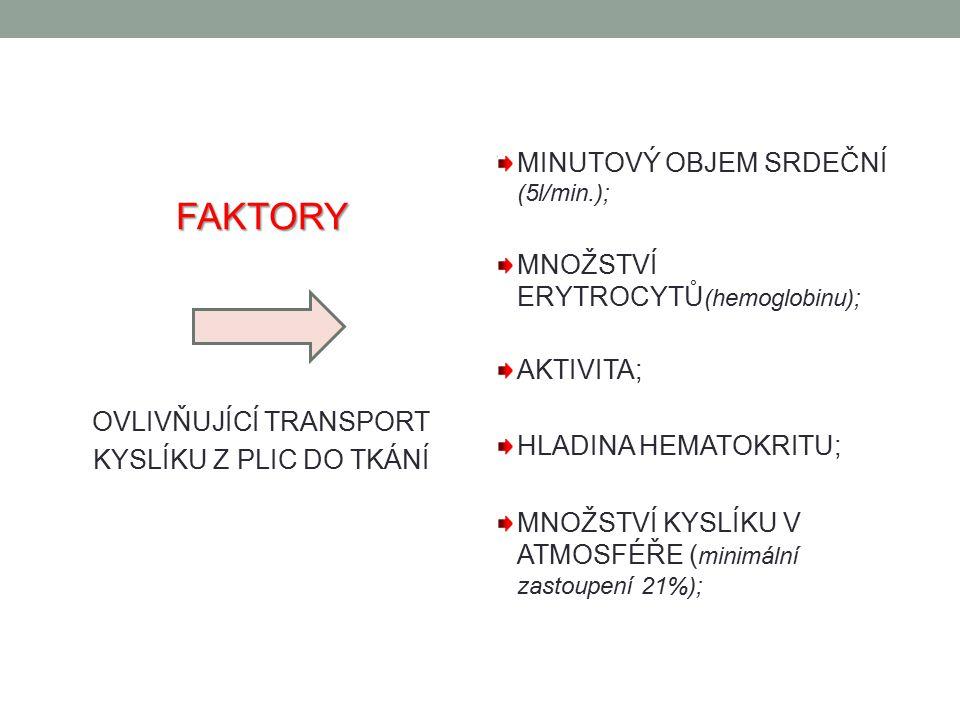 FAKTORY OVLIVŇUJÍCÍ OXYGENACI PROSTŘEDÍ NADMOŘSKÁ VÝŠKA (čím vyšší, tím je nižší p0 2 ); TEPLO (rozšíření cév a vyšší nároky na kyslík); CHLAD (zúžení cév, zvýšení TK, pokles nároků na kyslík); ZNEČIŠTĚNÝ VZDUCH (smog vede ke ztížené vazbě kyslíku na hemoglobin – pálení v očích, bolesti hlavy, závratě, ztížené dýchání…);AKTIVITA AKTIVITA ZVYŠUJE FREKVENCI DÝCHÁNÍ I ČINNOST SRDCE; ZVYŠUJÍ SE NÁROKY NA KYSLÍK;EMOCE EMOCE ZVYŠUJÍ FREKVENCI DÝCHÁNÍ I ČINNOST SRDCE (strach, úzkost…);LÉKY OPIÁTY (Morphin…);