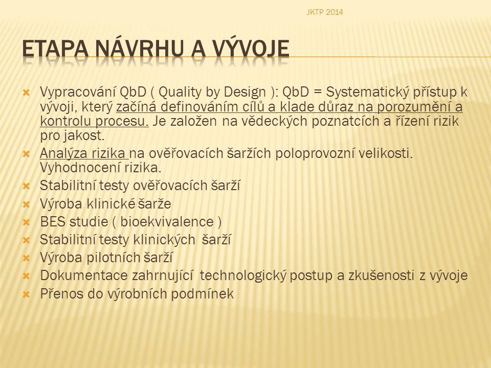  Vypracování QbD ( Quality by Design ): QbD = Systematický přístup k vývoji, který začíná definováním cílů a klade důraz na porozumění a kontrolu pro