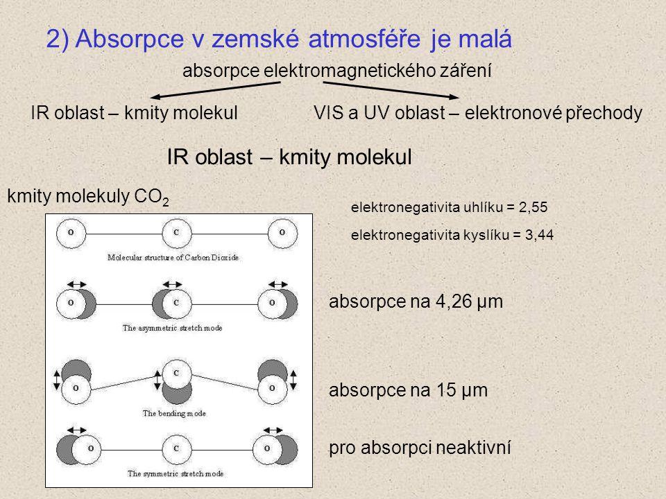 2) Absorpce v zemské atmosféře je malá absorpce elektromagnetického záření IR oblast – kmity molekulVIS a UV oblast – elektronové přechody kmity molekuly CO 2 IR oblast – kmity molekul absorpce na 4,26 μm absorpce na 15 μm pro absorpci neaktivní elektronegativita uhlíku = 2,55 elektronegativita kyslíku = 3,44
