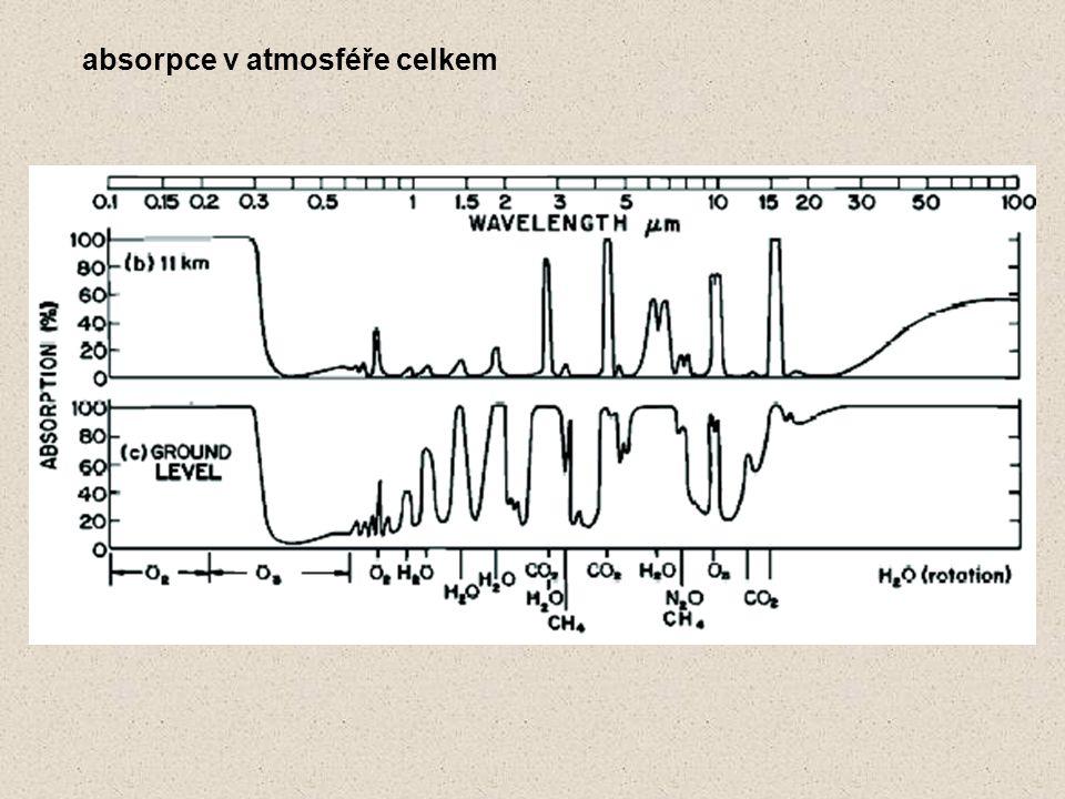 absorpce v atmosféře celkem