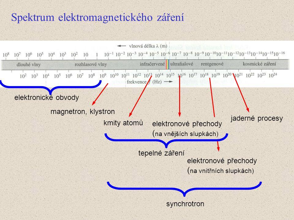 Spektrum elektromagnetického záření elektronické obvody magnetron, klystron kmity atomů elektronové přechody ( na vnějších slupkách) elektronové přechody ( na vnitřních slupkách) jaderné procesy synchrotron tepelné záření