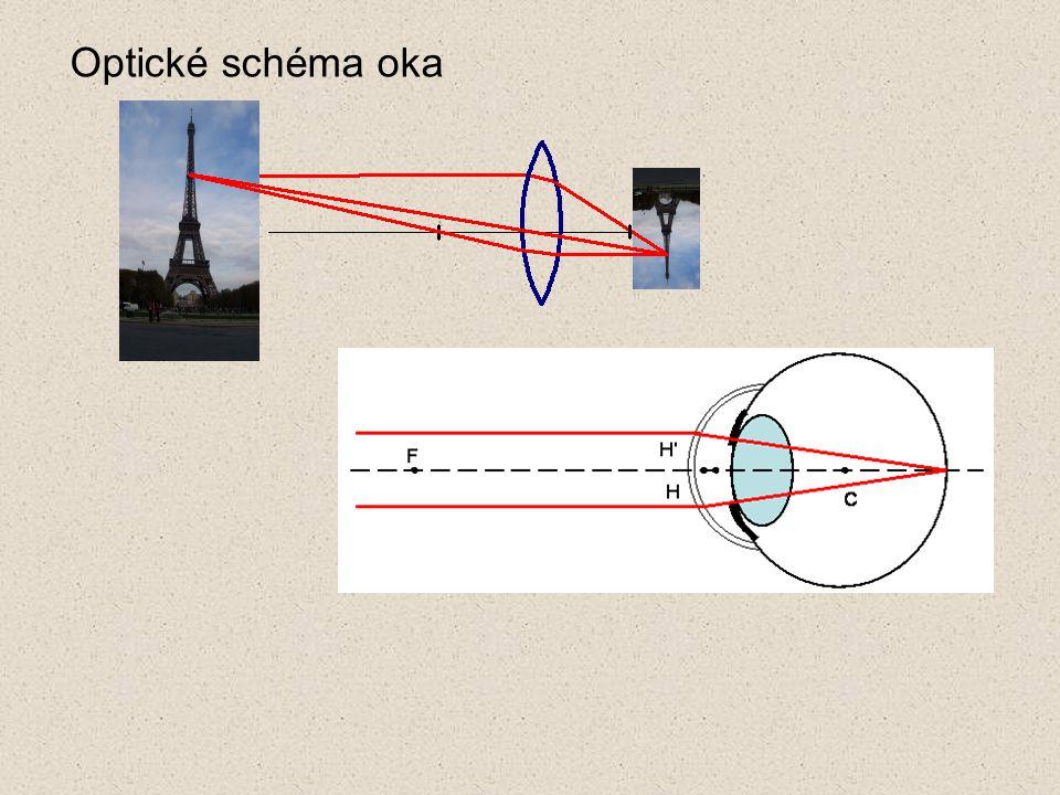 Optické schéma oka