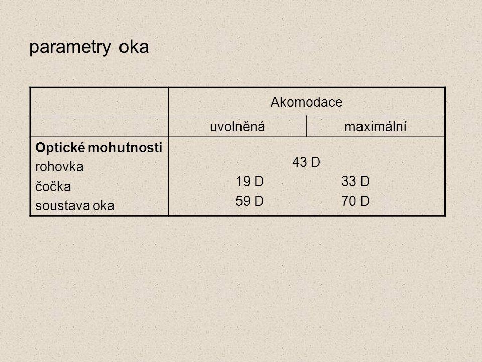 Optické mohutnosti rohovka čočka soustava oka 43 D 19 D 33 D 59 D 70 D Akomodace uvolněnámaximální parametry oka
