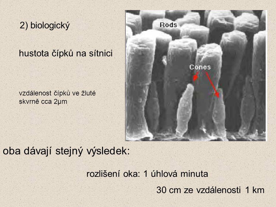 2) biologický hustota čípků na sítnici oba dávají stejný výsledek: rozlišení oka: 1 úhlová minuta 30 cm ze vzdálenosti 1 km vzdálenost čípků ve žluté skvrně cca 2μm