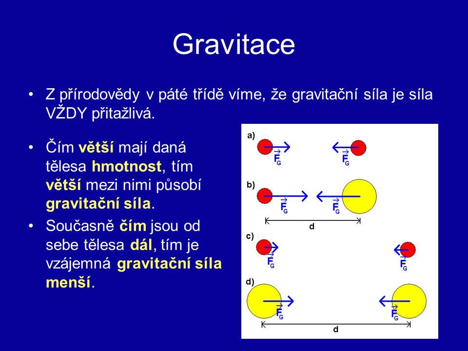 Gravitace Z přírodovědy v páté třídě víme, že gravitační síla je síla VŽDY přitažlivá. Čím větší mají daná tělesa hmotnost, tím větší mezi nimi působí