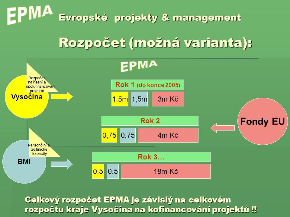Vysočina Fondy EU 3m Kč1,5m Evropské projekty & management Rozpočet (možná varianta): BMI Rozpočet na řízení a spolufinancování projektů Personální a technické kapacity Rok 1 (do konce 2005) 1,5m 4m Kč0,75 Rok 2 0,75 18m Kč0,5 Rok 3… 0,5 Celkový rozpočet EPMA je závislý na celkovém rozpočtu kraje Vysočina na kofinancování projektů !!