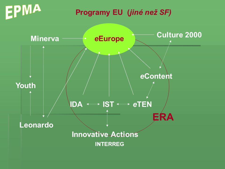 eEurope IDA eContent eTEN Culture 2000 Minerva Leonardo Youth Innovative Actions IST Programy EU (jiné než SF) ERA INTERREG