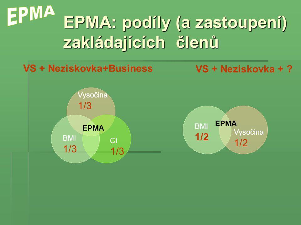 EPMA: podíly (a zastoupení) zakládajících členů EPMA Vysočina 1/3 BMI 1/3 CI 1/3 Vysočina 1/2 BMI 1/2 EPMA VS + Neziskovka+Business VS + Neziskovka +