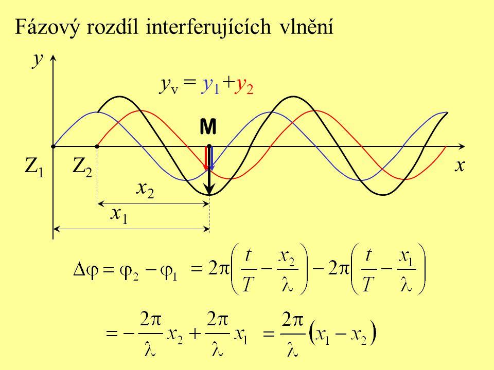 Dráhový rozdíl interferujících vlnění x2x2 x1x1 M x y Z2Z2 Z1Z1 y v = y 1 +y 2 d - dráhový rozdíl je vzdálenost dvou bodů, v nichž mají obě vlnění stejnou fázi.