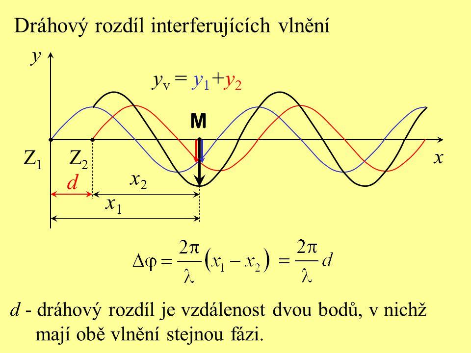 Dráhový rozdíl interferujících vlnění x2x2 x1x1 M x y Z2Z2 Z1Z1 y v = y 1 +y 2 d - dráhový rozdíl je vzdálenost dvou bodů, v nichž mají obě vlnění ste