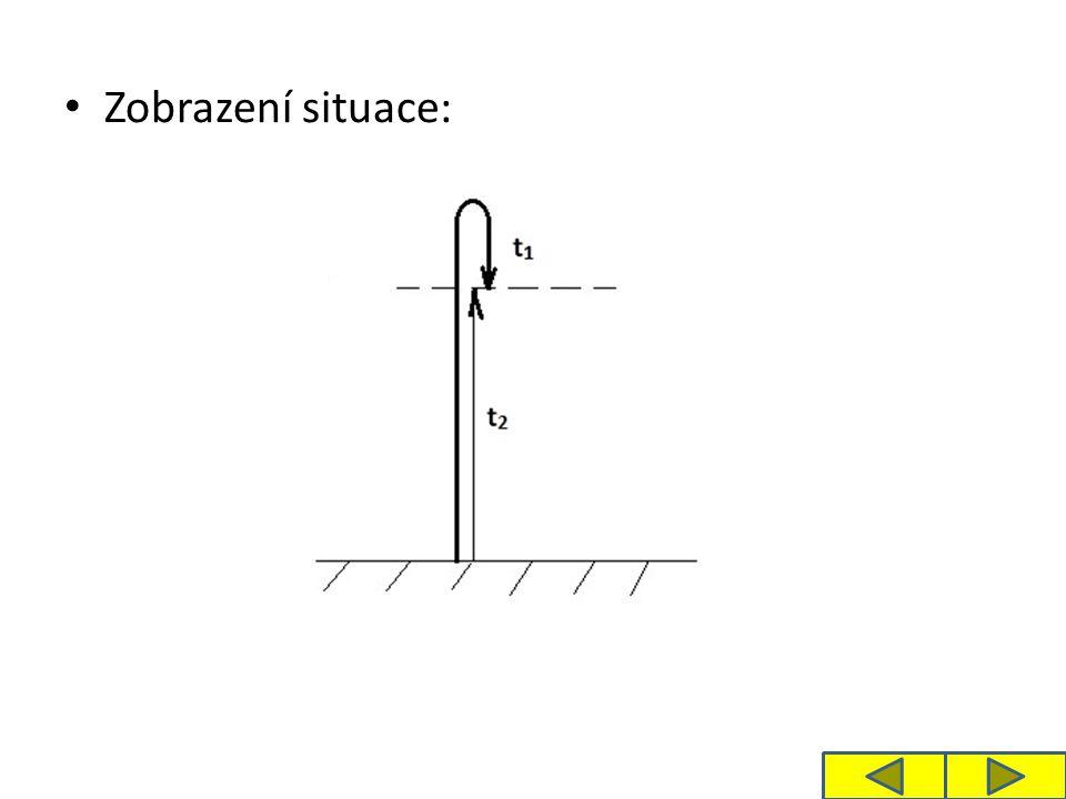 B) Dosáhne-li těleso výšky výstupu H, padá zpět volným pádem a dopadne na místo vrhu rychlostí v.
