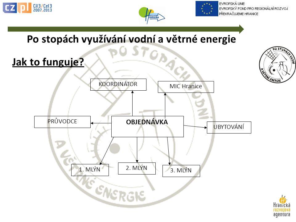 Po stopách využívání vodní a větrné energie Jak to funguje.