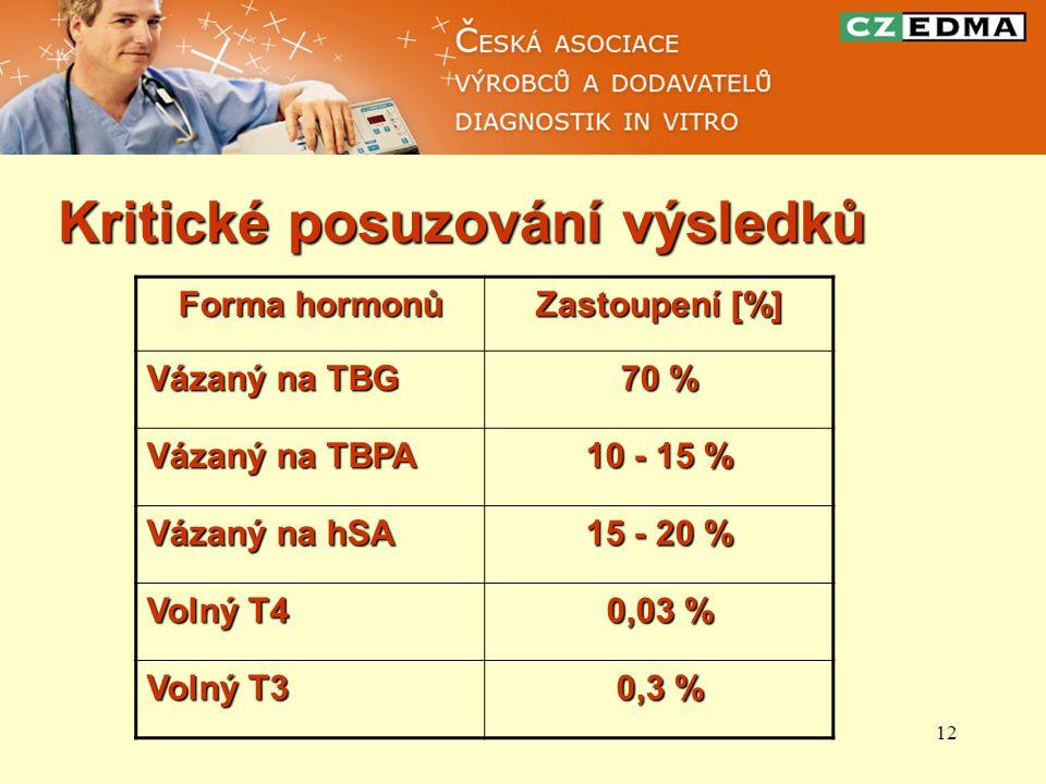 12 Kritické posuzování výsledků Forma hormonů Zastoupení [%] Vázaný na TBG 70 % Vázaný na TBPA 10 - 15 % Vázaný na hSA 15 - 20 % Volný T4 0,03 % Volný