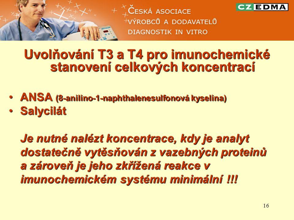 16 Uvolňování T3 a T4 pro imunochemické stanovení celkových koncentrací ANSA (8-anilino-1-naphthalenesulfonová kyselina)ANSA (8-anilino-1-naphthalenes