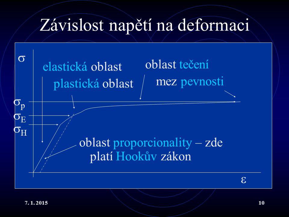 7. 1. 201510 Závislost napětí na deformaci   oblast tečení mez pevnosti elastická oblast plastická oblast oblast proporcionality – zde platí Hookův