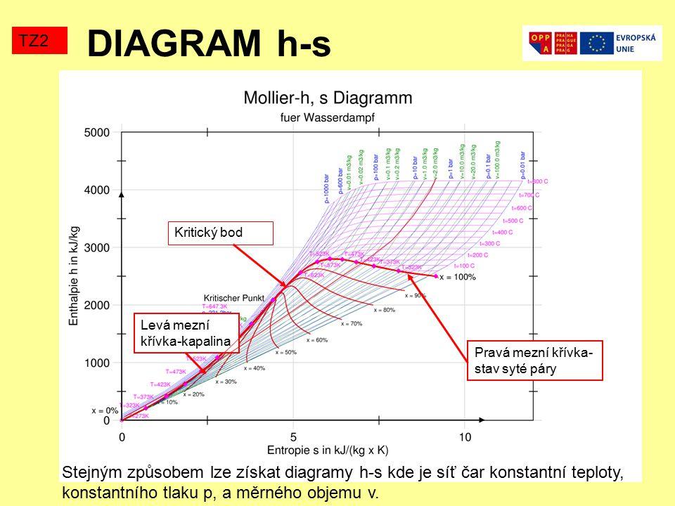 DIAGRAM h-s TZ2 Stejným způsobem lze získat diagramy h-s kde je síť čar konstantní teploty, konstantního tlaku p, a měrného objemu v. Pravá mezní křív