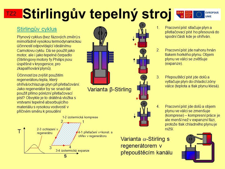 Stirlingův tepelný stroj TZ2 Stirlingův cyklus Plynový cyklus (bez fázových změn) s mimořádně vysokou termodynamickou účinností odpovídající ideálnímu