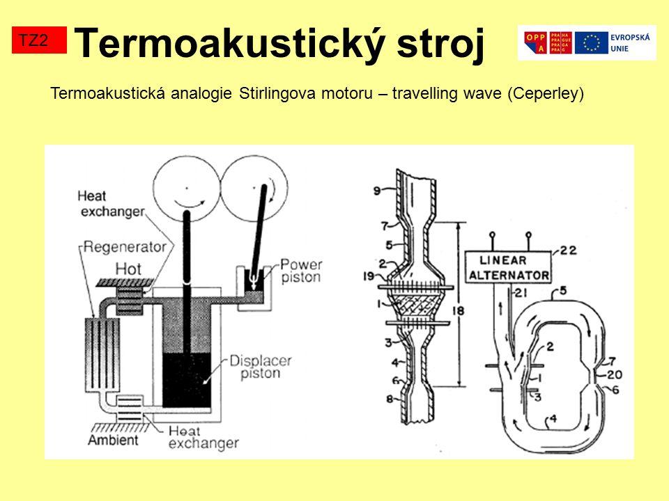 Termoakustická analogie Stirlingova motoru – travelling wave (Ceperley) Termoakustický stroj TZ2