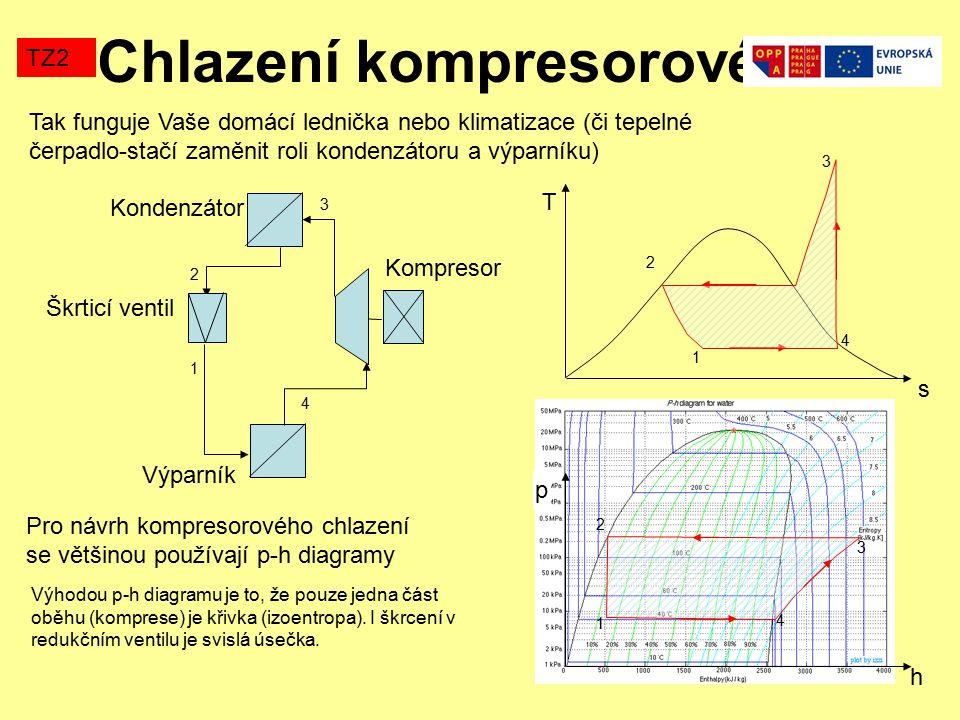 Chlazení kompresorové TZ2 1 2 3 4 Kondenzátor Škrticí ventil Výparník Kompresor s T 1 2 3 4 h p 1 3 2 4 Pro návrh kompresorového chlazení se většinou