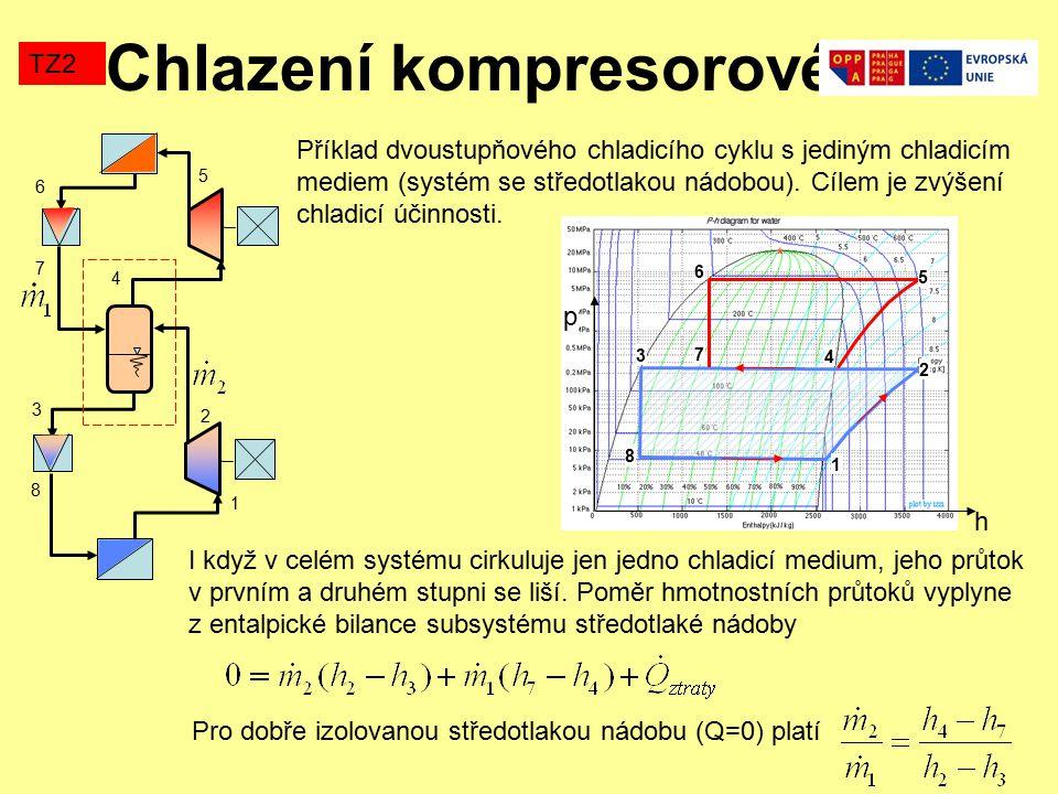 Chlazení kompresorové TZ2 Příklad dvoustupňového chladicího cyklu s jediným chladicím mediem (systém se středotlakou nádobou). Cílem je zvýšení chladi