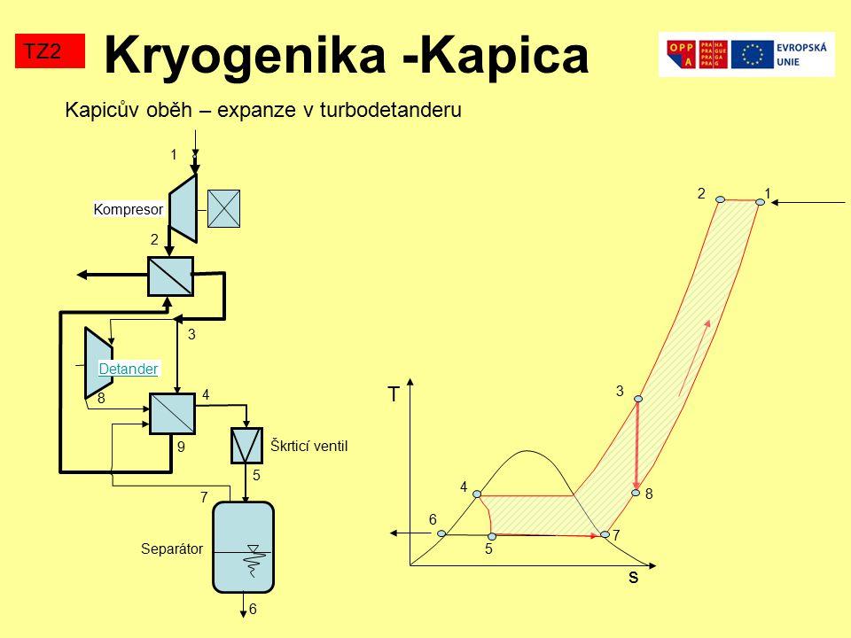 Kryogenika -Kapica TZ2 Škrticí ventil Kapicův oběh – expanze v turbodetanderu Separátor 1 7 4 3 5 6 2 8 9 Detander Kompresor s T 1 2 3 4 6 7 5 8