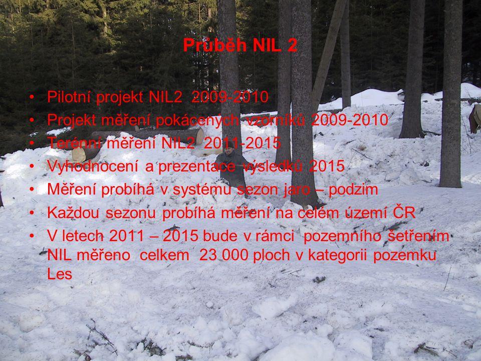 Průběh NIL 2 Pilotní projekt NIL2 2009-2010 Projekt měření pokácených vzorníků 2009-2010 Terénní měření NIL2 2011-2015 Vyhodnocení a prezentace výsled