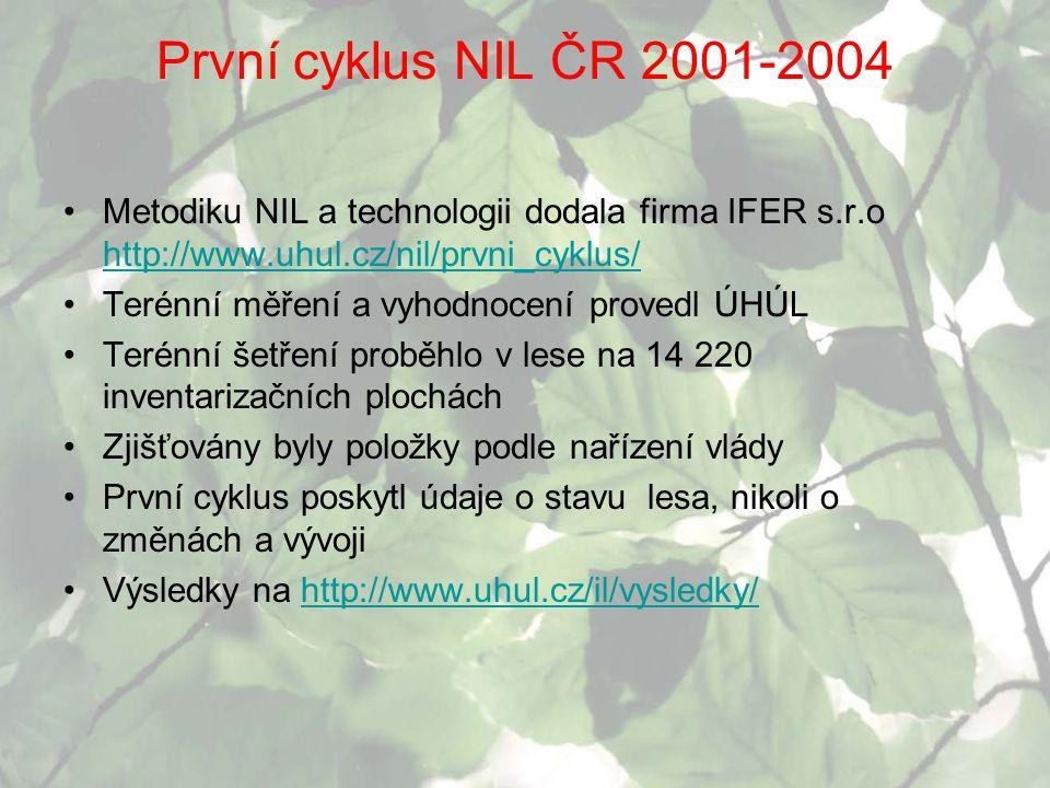 První cyklus NIL ČR 2001-2004 Metodiku NIL a technologii dodala firma IFER s.r.o http://www.uhul.cz/nil/prvni_cyklus/ http://www.uhul.cz/nil/prvni_cyk
