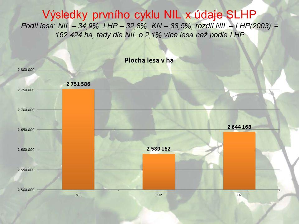 Výsledky prvního cyklu NIL x údaje SLHP Podíl lesa: NIL – 34,9% LHP – 32,8% KN – 33,5%, rozdíl NIL – LHP(2003) = 162 424 ha, tedy dle NIL o 2,1% více