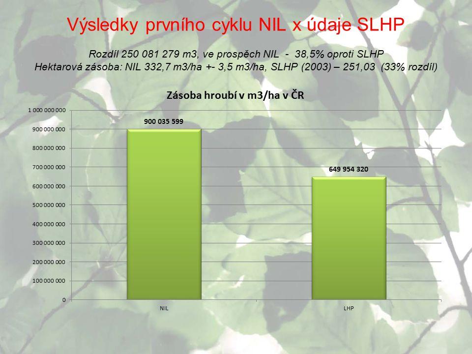 Výsledky prvního cyklu NIL x údaje SLHP Rozdíl 250 081 279 m3, ve prospěch NIL - 38,5% oproti SLHP Hektarová zásoba: NIL 332,7 m3/ha +- 3,5 m3/ha, SLH