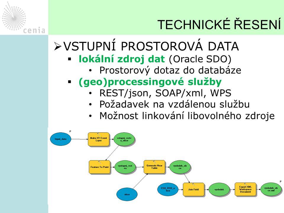 TECHNICKÉ ŘESENÍ  VSTUPNÍ PROSTOROVÁ DATA  lokální zdroj dat (Oracle SDO) Prostorový dotaz do databáze  (geo)processingové služby REST/json, SOAP/x