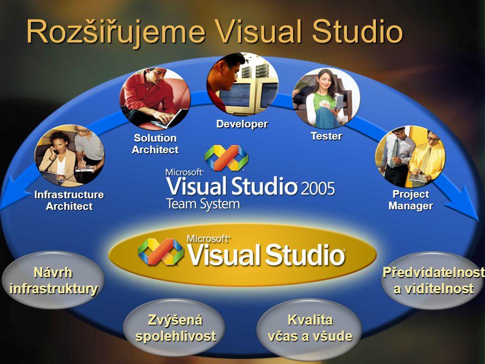 Rozšiřujeme Visual Studio Zvýšenáspolehlivost Kvalita včas a všude Předvídatelnost a viditelnost Návrhinfrastruktury Project Manager Solution Architec