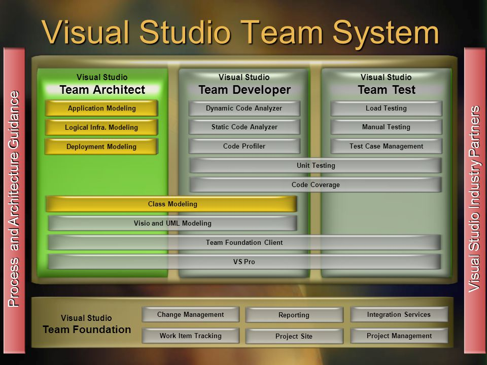 Visual Studio Team System Change ManagementWork Item TrackingReportingProject Site Visual Studio Team Foundation Integration ServicesProject Management Process and Architecture Guidance Visual Studio Industry Partners Dynamic Code Analyzer Visual Studio Team Architect Static Code AnalyzerCode ProfilerUnit TestingCode CoverageVisio and UML ModelingTeam Foundation ClientVS ProClass ModelingLoad TestingManual TestingTest Case ManagementApplication ModelingLogical Infra.