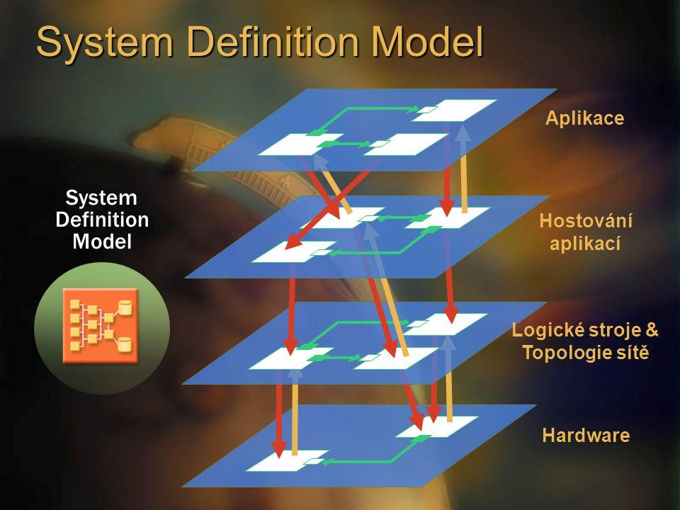 System Definition Model Aplikace Hostování aplikací Logické stroje & Topologie sítě Hardware System Definition Model
