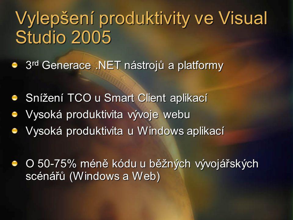 Vylepšení produktivity ve Visual Studio 2005 3 rd Generace.NET nástrojů a platformy Snížení TCO u Smart Client aplikací Vysoká produktivita vývoje webu Vysoká produktivita u Windows aplikací O 50-75% méně kódu u běžných vývojářských scénářů (Windows a Web)