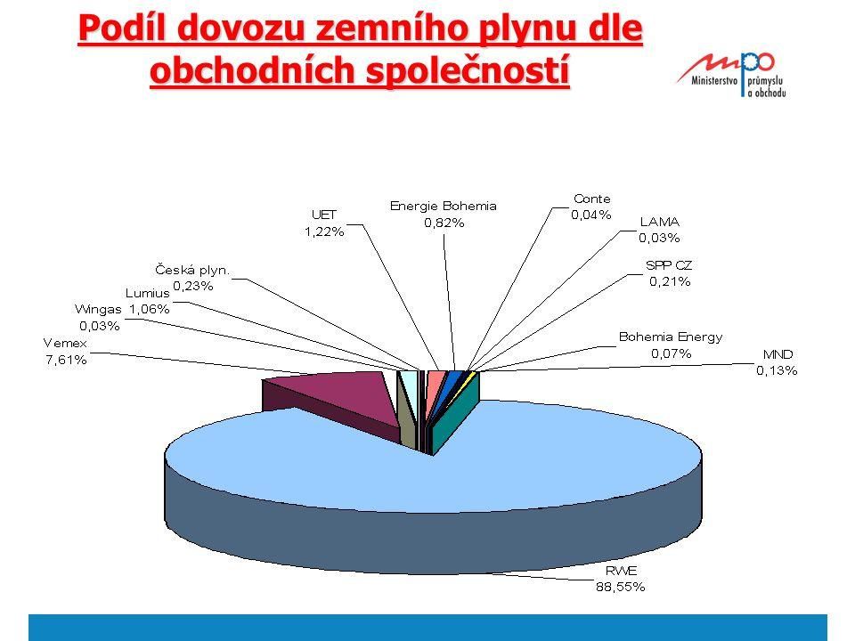 2004  Ministerstvo průmyslu a obchodu 15 Podíl dovozu zemního plynu dle obchodních společností