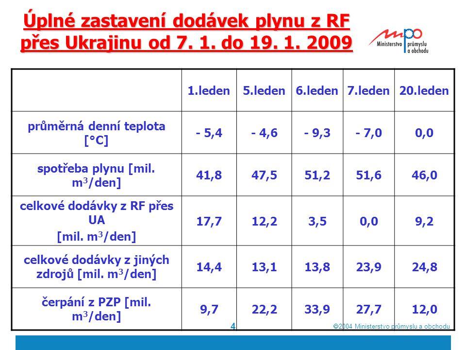  2004  Ministerstvo průmyslu a obchodu 4 Úplné zastavení dodávek plynu z RF přes Ukrajinu od 7. 1. do 19. 1. 2009 1.leden5.leden6.leden7.leden20.le