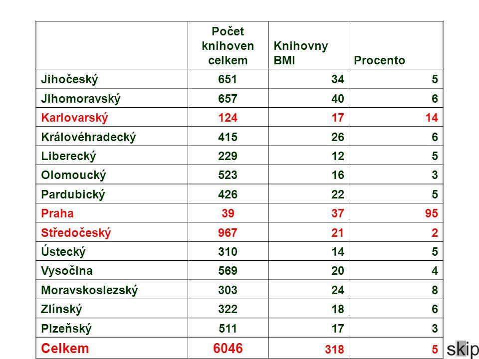 Počet knihoven celkem Knihovny BMIProcento Jihočeský651345 Jihomoravský657406 Karlovarský1241714 Královéhradecký415266 Liberecký229125 Olomoucký523163