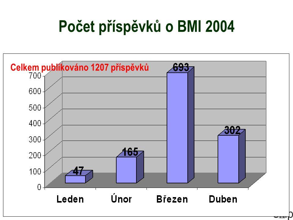 Počet příspěvků o BMI 2004 Celkem publikováno 1207 příspěvků