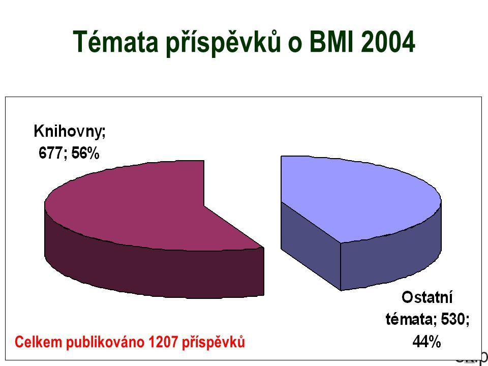 Témata příspěvků o BMI 2004 Celkem publikováno 1207 příspěvků