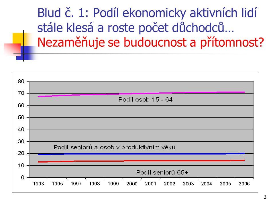 3 Blud č. 1: Podíl ekonomicky aktivních lidí stále klesá a roste počet důchodců… Nezaměňuje se budoucnost a přítomnost?