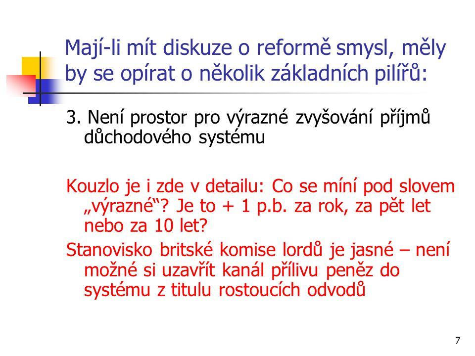 7 Mají-li mít diskuze o reformě smysl, měly by se opírat o několik základních pilířů: 3. Není prostor pro výrazné zvyšování příjmů důchodového systému