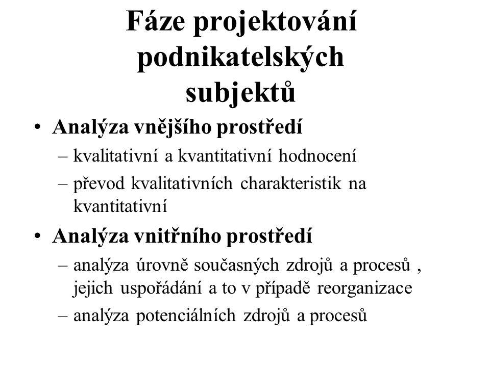Analýza vnějšího prostředí –kvalitativní a kvantitativní hodnocení –převod kvalitativních charakteristik na kvantitativní Analýza vnitřního prostředí