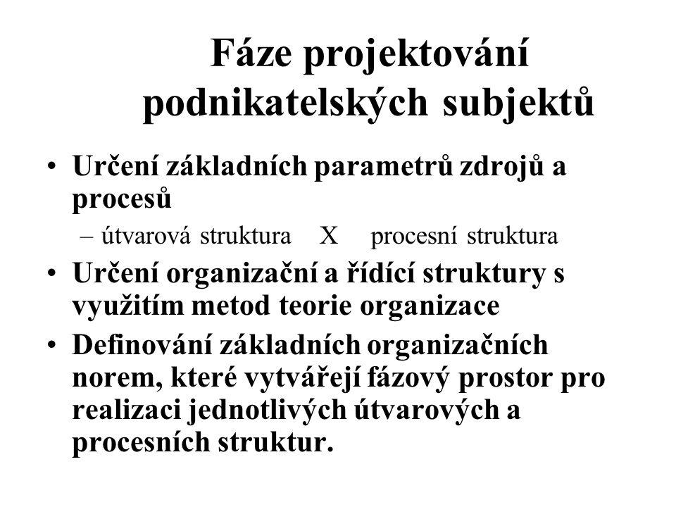 Určení základních parametrů zdrojů a procesů –útvarová struktura X procesní struktura Určení organizační a řídící struktury s využitím metod teorie or