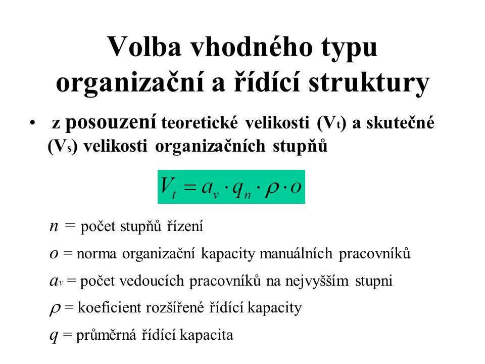Volba vhodného typu organizační a řídící struktury z posouzení teoretické velikosti (V t ) a skutečné (V s ) velikosti organizačních stupňů n = počet